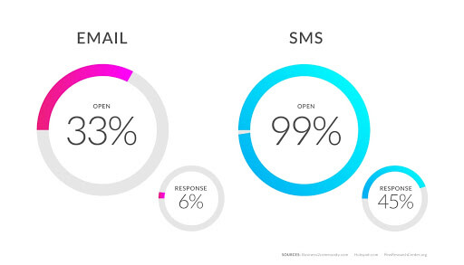 Email vs SMS graph