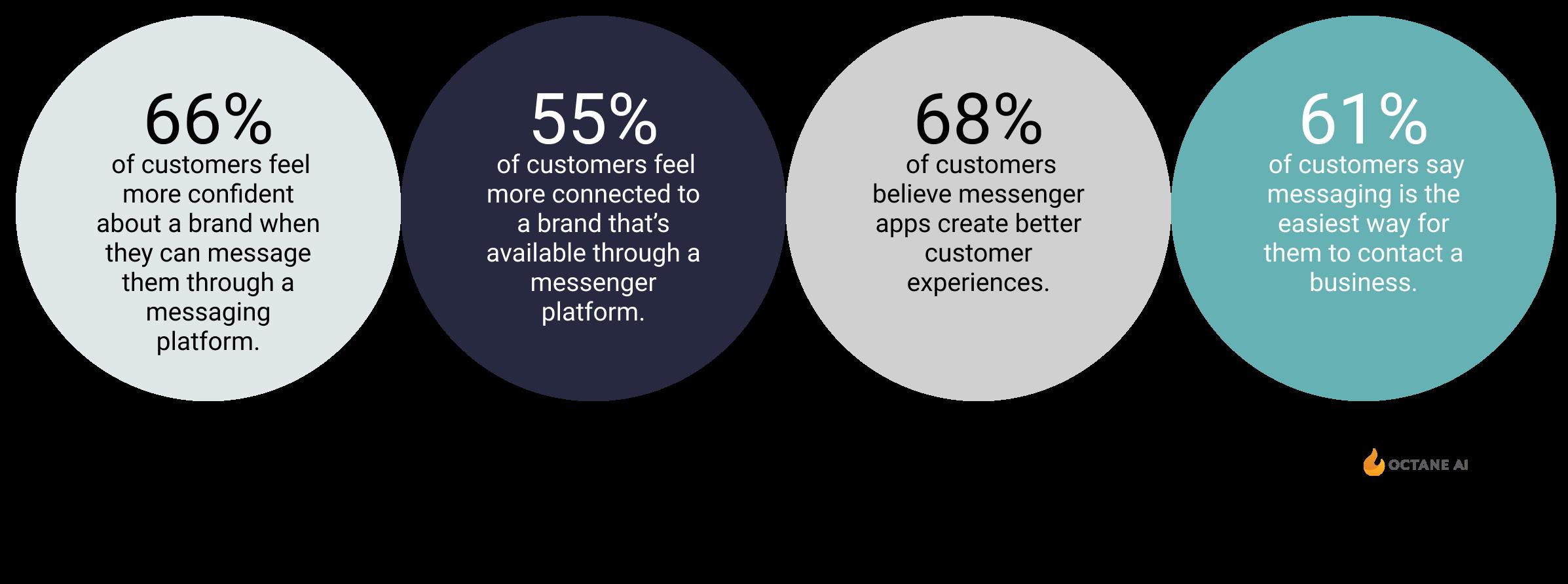 Messenger marketing stats (1)