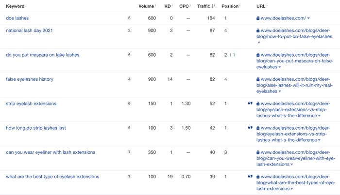 Doe LAshes organic keyword rankings and volume