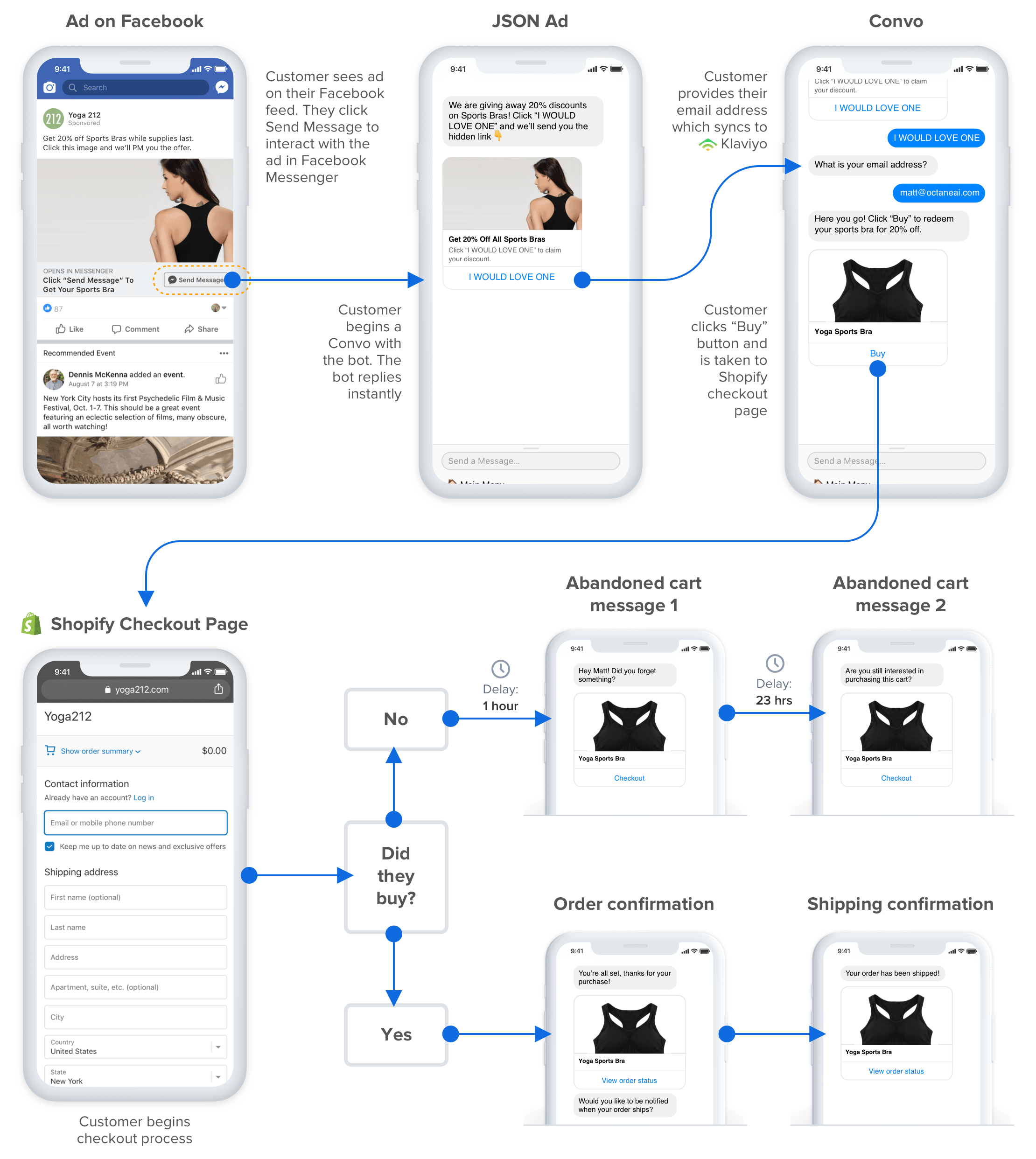 click-to-messenger facebook ad example flow