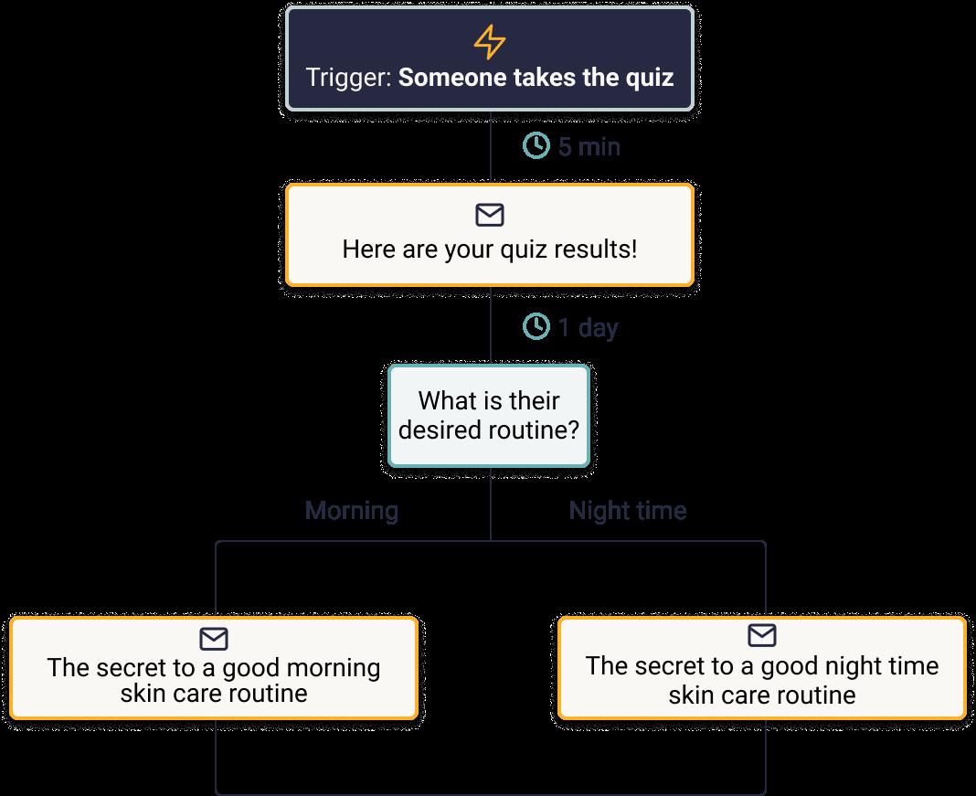 example-smaller-flow